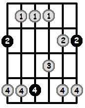 Major And Minor Pentatonic Scales On The Guitar