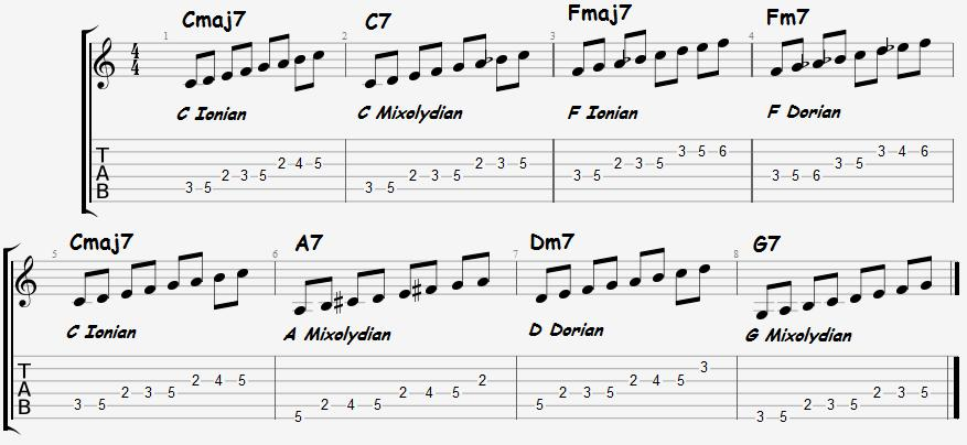 Staying Diatonic Ex 3 Notes