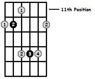 A Major Arpeggio 11th Position Frets