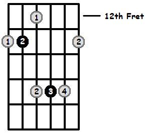 A Sharp Major Arpeggio 12th Position Frets