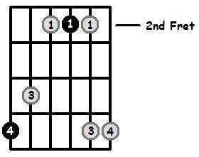 A Major Arpeggio 2nd Position Frets