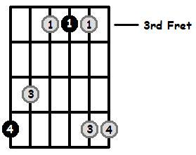 A Sharp Major Arpeggio 3rd Position Frets