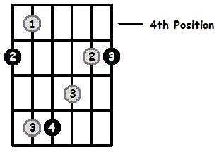 A Major Arpeggio 4th Position Frets