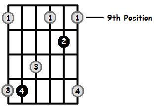A Major Arpeggio 9th Position Frets