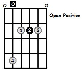 A Major Arpeggio Open Position Frets