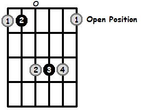 A Sharp Major Arpeggio Open Position Frets