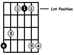 A Flat Major Arpeggio 1st Position Frets