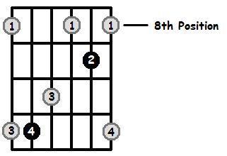 A Flat Major Arpeggio 8th Position Frets