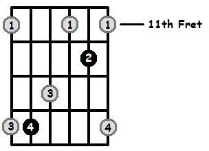 B Major Arpeggio 11th Position Frets