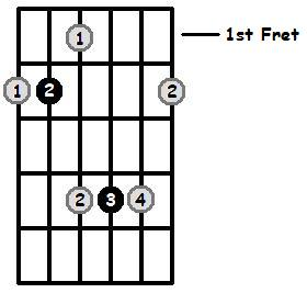 B Major Arpeggio 1st Position Frets