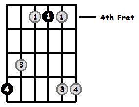 B Major Arpeggio 4th Position Frets