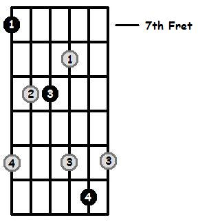 B Major Arpeggio 7th Position Frets