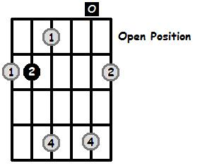 B Major Arpeggio Open Position Frets