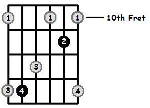 B Flat Major Arpeggio 10th Position Frets