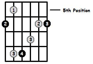 B Flat Major Arpeggio 5th Position Frets
