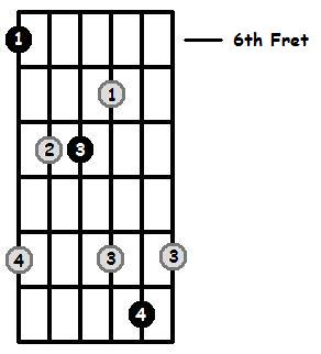 B Flat Major Arpeggio 6th Position Frets