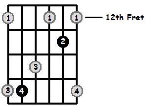 C Major Arpeggio 12th Position Frets