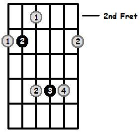 C Major Arpeggio 2nd Position Frets