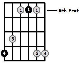 C Major Arpeggio 5th Position Frets