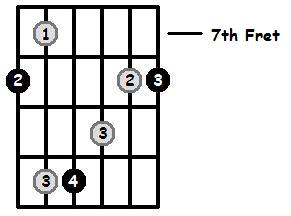 C Major Arpeggio 7th Position Frets