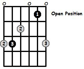 C Major Arpeggio Open Position Frets