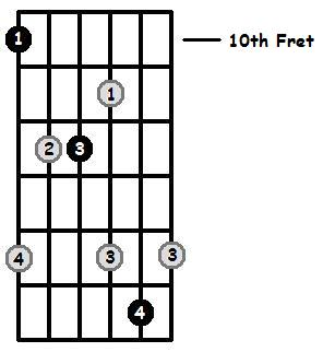 D Major Arpeggio 10th Position Frets