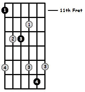 D Sharp Major Arpeggio 11th Position Frets