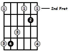 D Major Arpeggio 2nd Position Frets