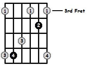 D Sharp Major Arpeggio 3rd Position Frets