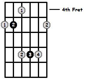 D Major Arpeggio 4th Position Frets