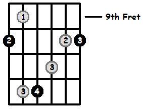 D Major Arpeggio 9th Position Frets
