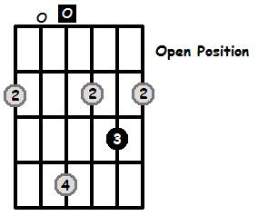D Major Arpeggio Open Position Frets