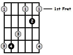 D Flat Major Arpeggio Open Position Frets