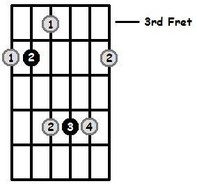 D Flat Major Arpeggio 3rd Position Frets