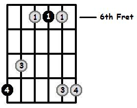 D Flat Major Arpeggio 6th Position Frets