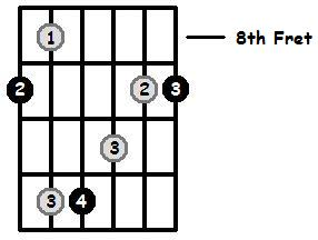 D Flat Major Arpeggio 8th Position Frets