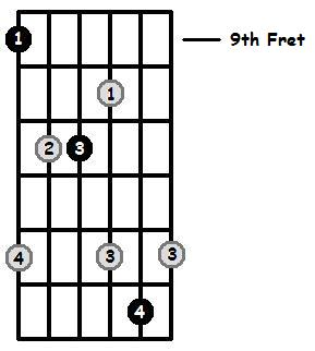 D Flat Major Arpeggio 9th Position Frets