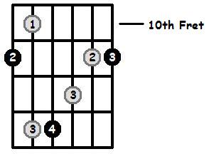 E Flat Major Arpeggio 10th Position Frets