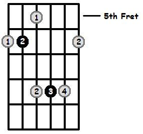 E Flat Major Arpeggio 5th Position Frets