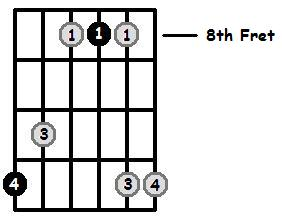E Flat Major Arpeggio 8th Position Frets