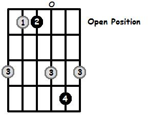 E Flat Major Arpeggio Open Position Frets