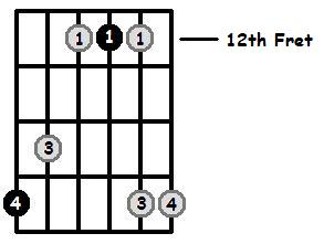 Major Arpeggios Pos 5 Frets