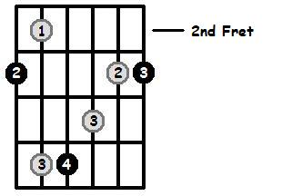 Major Arpeggios Pos 1 Frets