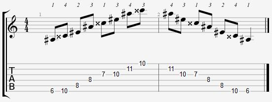 A Sharp Major Arpeggio 6th Position Notes