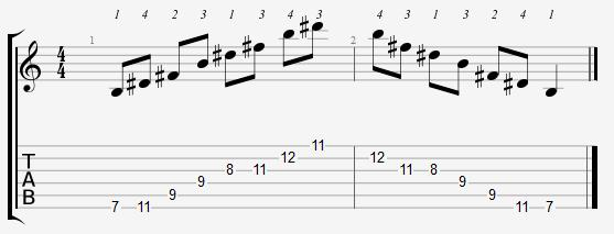 B Major Arpeggio 7th Position Notes