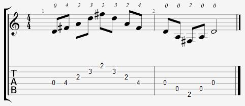 D Major Arpeggio Open Position Notes