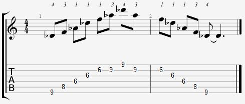 D Flat Major Arpeggio 6th Position Notes