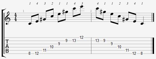 Augmented Arpeggio Position 8 Notes