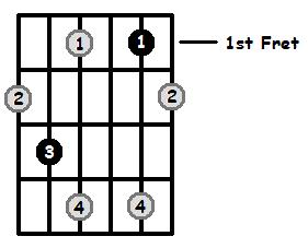 Diminished Arpeggio Frets Position 1