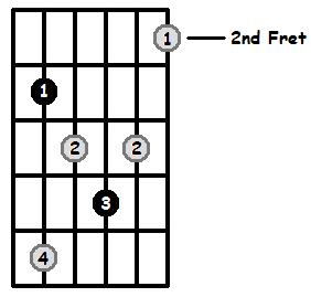 Diminished Arpeggio Frets Position 2